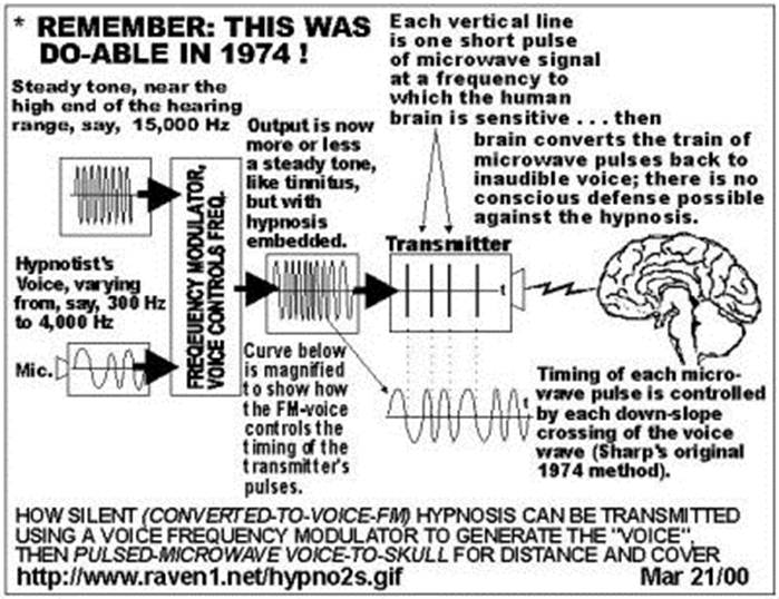 CASE : Expert in Psychotronic Weapons | İSTİHBARAT ALANI